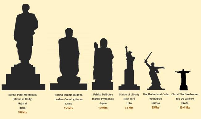 Sardar Statue