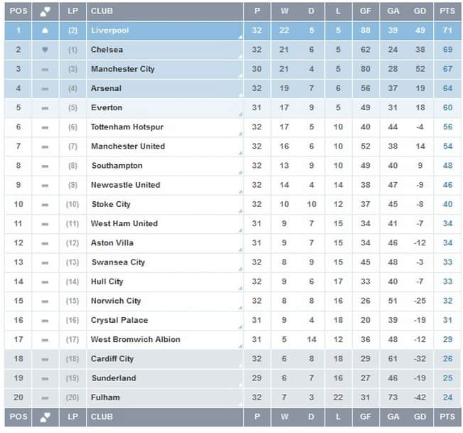 EPL Points Table Week 33
