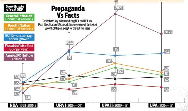 UPA Shambling on Communication, not Economy: Study