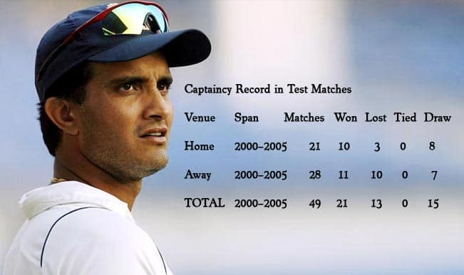 Sourav Ganguly's birthday: Five biggest moments of India's most successful captain