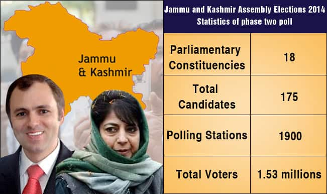 Jammu and Kashmir Assembly Elections 2014: State set to go for second phase polls on December 2