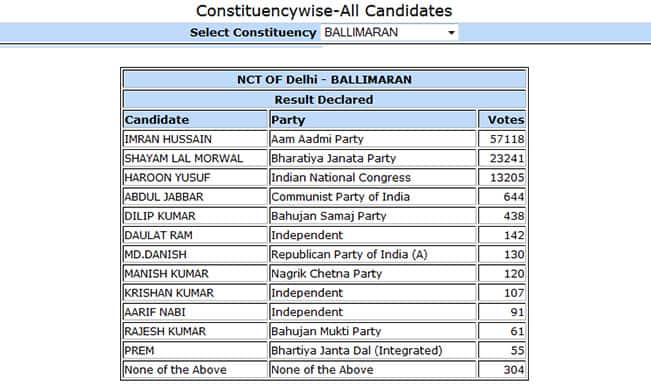 Imran Hussain AAP candidate from Ballimaran won by 33,877 votes: Constituency wise Delhi Election Results