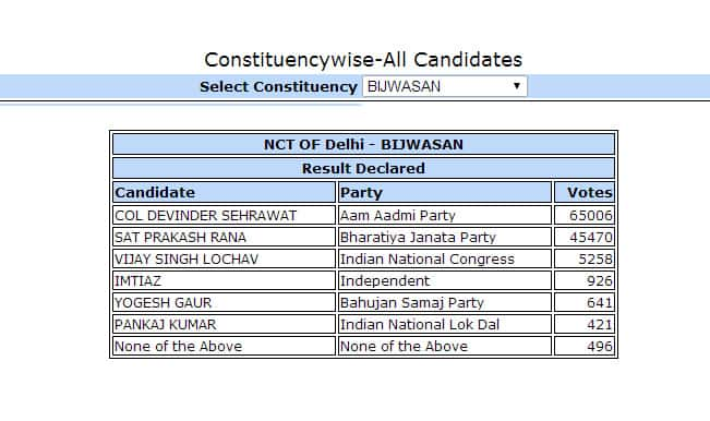 Col Devinder Sehrawat AAP candidate from Bijwasan won with 19,536 votes: Constituency wise Delhi Election Results
