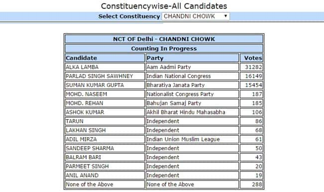 Alka Lamba AAP candidate from Chandni Chowk leads by 31282 votes: Constituency wise Delhi Election Results