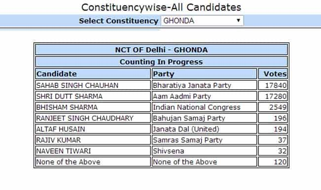 Sahab Singh Chauhan (BJP) candidate from Ghonda leads by 17840 votes: Constituency wise Delhi Election Results