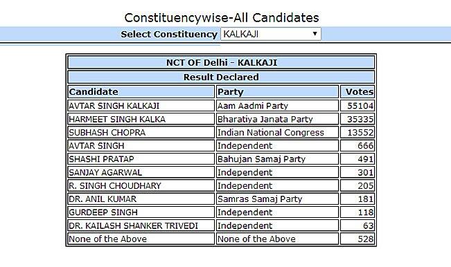 दिल्ली की कलकाजी चुनाव क्षेत्र से आम आदमी पार्टी के अवतार सिंग कलकाजी जीते