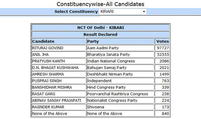 Rituraj Govind, AAP candidate from Kirari won by 45172 votes: Constituency wise Delhi Election Results 2015