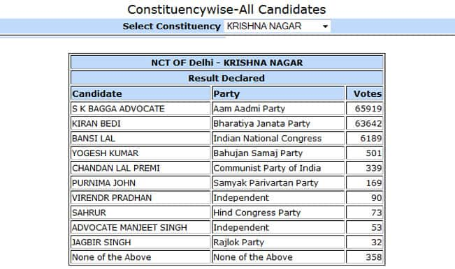 S K Bagga Advocate AAP candidate from Krishna Nagar won by 2277 votes: Constituency wise Delhi Election Results