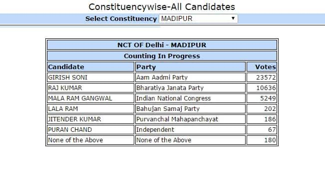 Raghuvinder Shokeen, AAP candidate from Nangloi gets 23024 votes: Constituency wise Delhi Election Results 2015