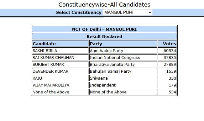 Rakhi Birla, AAP candidate from Mangolpuri won by 22699 votes: Constituency wise Delhi Election Results 2015