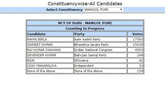 Rakhi Birla, AAP candidate from Mangolpuri gets 17593 votes: Constituency wise Delhi Election Results 2015