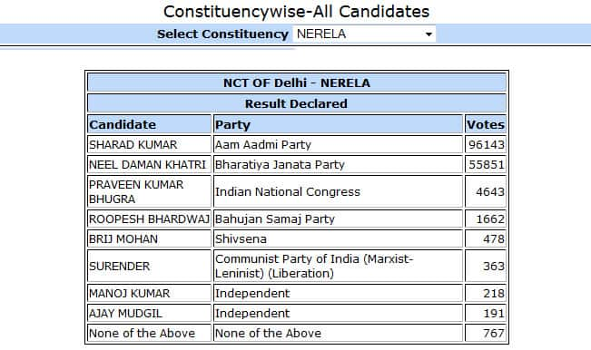 Sharad Kumar, AAP candidate from Narela won by 40292 votes: Constituency wise Delhi Election Results 2015