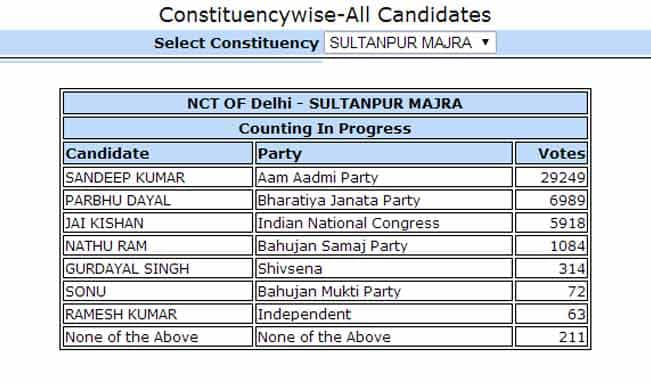 Sandeep Kumar, AAP candidate from Sultanpur leads with 29249 votes: Constituency wise Delhi Election Results 2015