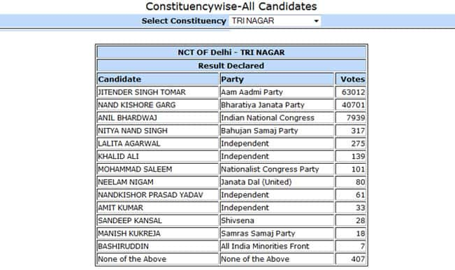 Jintender Singh Tomar AAP candidate from Tri Nagar won by 22311 votes: Constituency wise Delhi Election Results