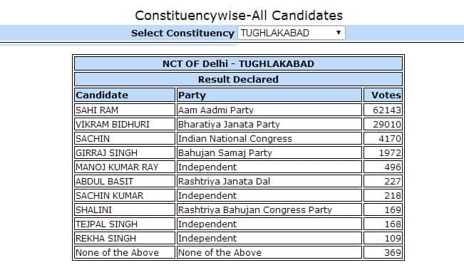 Sahi Ram AAP candidate from Tughlakabad won by 33,133 votes: Constituency wise Delhi Election Results