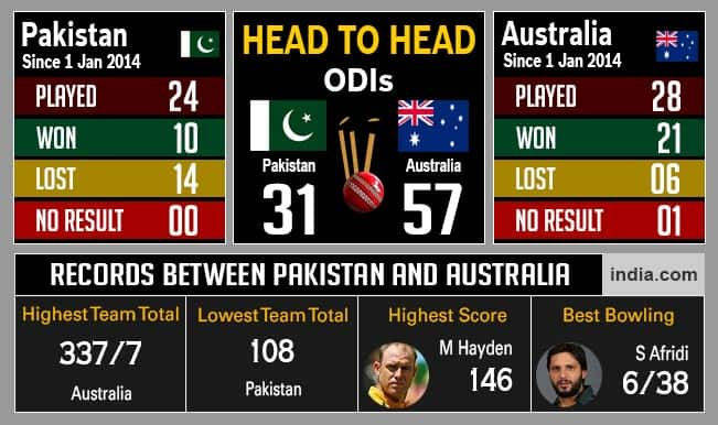 Pakistan vs Australia, ICC Cricket World Cup 2015, 3rd Quarterfinal: Likely Playing XI & Statistics of PAK vs AUS