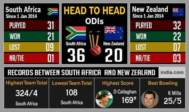 New Zealand vs South Africa, ICC Cricket World Cup 2015, 1st Semi-final: Likely Playing XI & Statistics of NZ vs SA