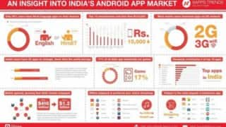 Users install 32 apps on average with total of 17 percent downloads