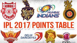 IPL 2017: लीग मैचों का सफर खत्म, जानिए पॉइंट्स टेबल में कौन रहा किस नंबर पर