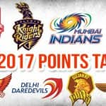 IPL 2017 Points Table, Team Standings & Match Results: Mumbai Indians on top despite loss, RPS jump to fourth