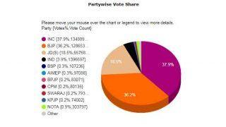 Karnataka Election Results 2018: भाजपा से अधिक वोट लेकर भी 45 सीटें गंवा बैठी कांग्रेस