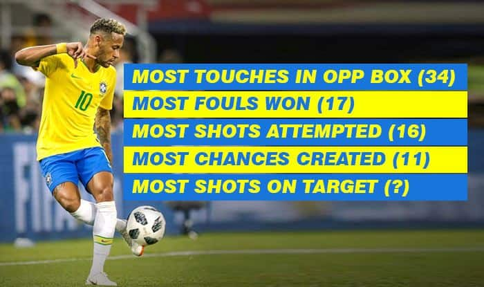 FIFA WC 2018: Brazil vs Mexico -- 5 Neymar Stats That Prove he