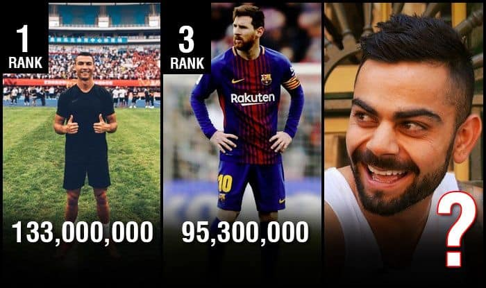 Sport Rich List For 2018 Juventus Cristiano Ronaldo Beats Lionel Messi Neymar In Instagram List Virat Kohli Is At No 9 Check Full List India Com