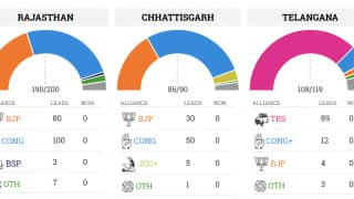 Assembly Elections 2018: Congress winning Rajasthan, Chhattisgarh; BJP Ahead in Madhya Pradesh