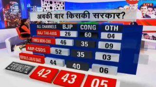 Exit Poll Live: महा एक्जिट पोल में मध्य प्रदेश में BJP सबसे बड़ी पार्टी, राजस्थान में कांग्रेस की सरकार, छत्तीसगढ़ में कड़ी टक्कर