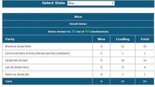 Bihar Lok Sabha Result: बिहार की आधी से ज्यादा सीटों पर NDA आगे, कांग्रेस का नहीं खुला है खाता