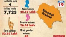 Himachal Pradesh: 45 Candidates in Fray For 4 LS Seats Going to Polls May 19