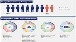 New Asian American Employee Survey Shows Lower Satisfaction