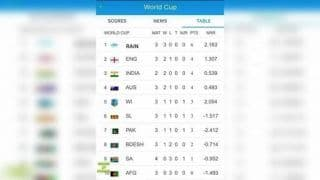 ICC Cricket World Cup 2019: Fans Put Rain on Top of Points Table After Washouts Rule Roost