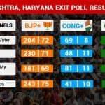 Exit Poll Results 2019: BJP Expected to Retain Power Again in Maharashtra and Haryana