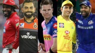 Ipl2020 here is retained players list