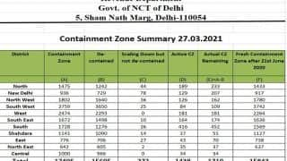 Fresh 800 Containment Zones Formed in Delhi in 6 Days Amid Rise in Corona Cases