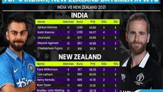 WTC Final: Heavy-Scoring Indians Have Edge Over New Zealand Batsmen