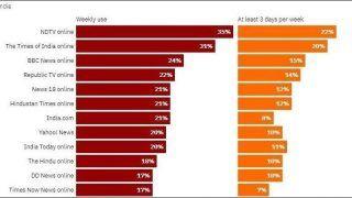 Reuters Digital News Report 2021: Reuters सर्वे के Weekly Reach Online में इंडिया.कॉम सातवें स्थान पर